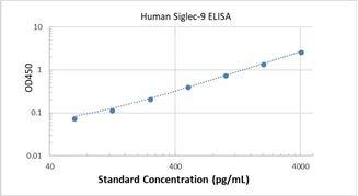 Picture of Human Siglec-9 ELISA Kit