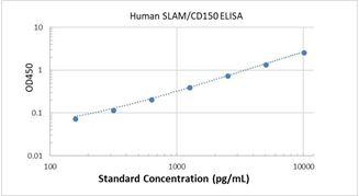 Picture of Human SLAM/CD150 ELISA Kit