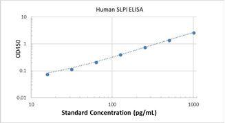 Picture of Human SLPI ELISA Kit