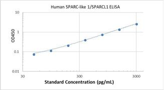 Picture of Human SPARC-like 1/SPARCL1 ELISA Kit