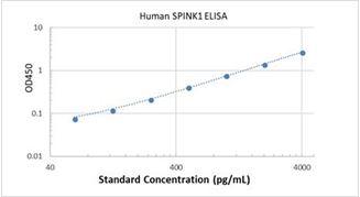 Picture of Human SPINK1 ELISA Kit