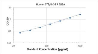 Picture of Human ST2/IL-33 R ELISA Kit