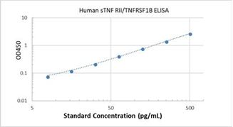 Picture of Human sTNF RII/TNFRSF1B ELISA Kit