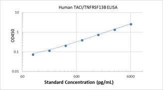 Picture of Human TACI/TNFRSF13B ELISA Kit