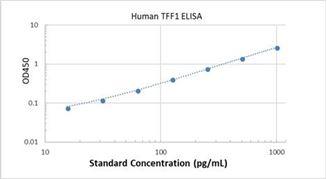 Picture of Human TFF1 ELISA Kit