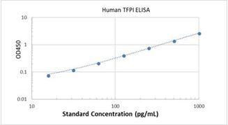 Picture of Human TFPI ELISA Kit