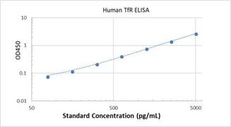 Picture of Human TfR ELISA Kit