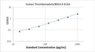 Picture of Human Thrombomodulin/BDCA-3 ELISA Kit