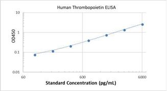 Picture of Human Thrombopoietin ELISA Kit