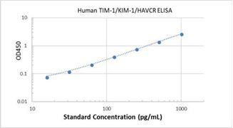 Picture of Human TIM-1/KIM-1/HAVCR ELISA Kit