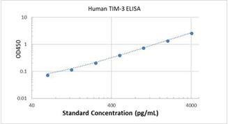 Picture of Human TIM-3 ELISA Kit