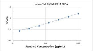 Picture of Human TNF RI/TNFRSF1A ELISA Kit