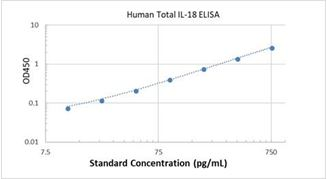 Picture of Human Total IL-18 ELISA Kit