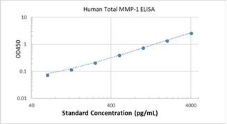 Picture of Human Total MMP-1 ELISA Kit