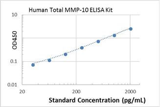 Picture of Human Total MMP-10 ELISA Kit