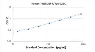 Picture of Human Total MSP R/Ron IC ELISA Kit