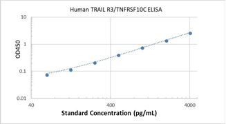 Picture of Human TRAIL R3/TNFRSF10C ELISA Kit