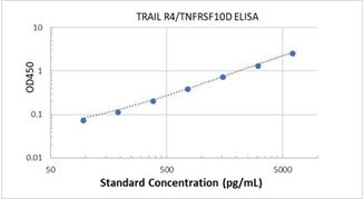 Picture of Human TRAIL R4/TNFRSF10D ELISA Kit