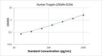 Picture of Human Trappin-2/Elafin ELISA Kit