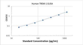 Picture of Human TREM-1 ELISA Kit