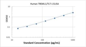 Picture of Human TREML1/TLT-1 ELISA Kit
