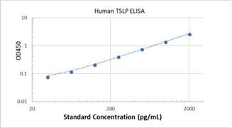 Picture of Human TSLP ELISA Kit