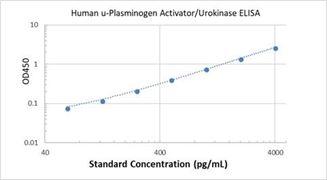 Picture of Human u-Plasminogen Activator/Urokinase ELISA Kit