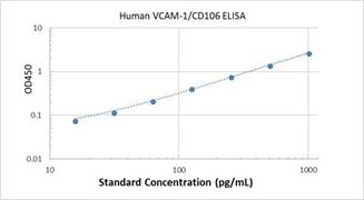 Picture of Human VCAM-1/CD106 ELISA Kit