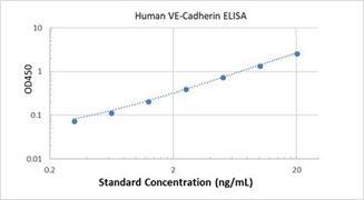Picture of Human VE-Cadherin ELISA Kit
