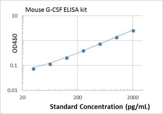 Picture of Mouse G-CSF ELISA Kit