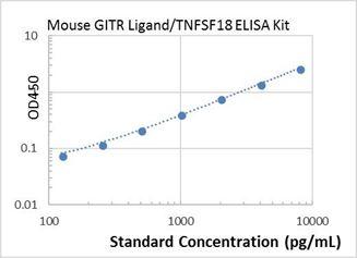 Picture of Mouse GITR Ligand/TNFSF18 ELISA Kit