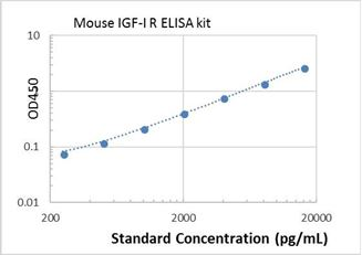 Picture of Mouse IGF-I R ELISA Kit