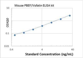 Picture of Mouse PBEF/Visfatin ELISA Kit