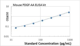 Picture of Mouse PDGF-AA ELISA Kit