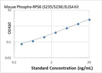 Picture of Mouse Phospho-RPS6 (S235/S236) ELISA Kit