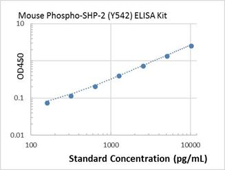 Picture of mouse Phospho-SHP-2 (Y542) ELISA Kit