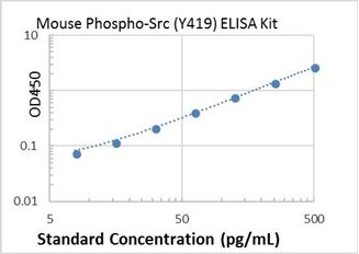 Picture of Mouse Phospho-Src (Y419) ELISA Kit