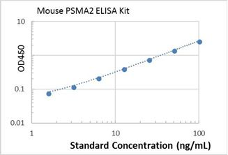 Picture of mouse PSMA2 ELISA Kit