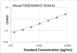 Picture of Mouse TACE/ADAM17 ELISA Kit