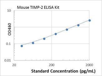 Picture of Mouse TIMP-2 ELISA Kit