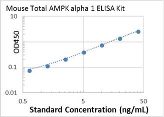 Picture of Mouse Total AMPK alpha 1 ELISA Kit