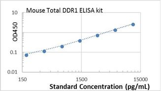 Picture of Mouse Total DDR1 ELISA Kit