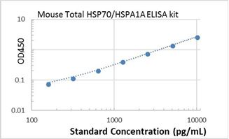 Picture of Mouse Total HSP70/HSPA1A ELISA Kit
