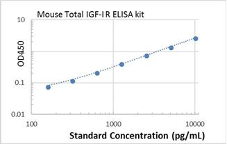 Picture of Mouse Total IGF-I R ELISA Kit
