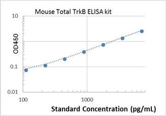 Picture of Mouse Total TrkB ELISA Kit