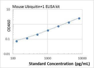 Picture of Mouse Ubiquitin+1 ELISA Kit
