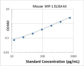 Picture of Mouse WIF-1 ELISA Kit