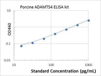Picture of Porcine ADAMTS4 ELISA Kit