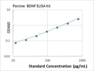 Picture of Porcine BDNF ELISA Kit