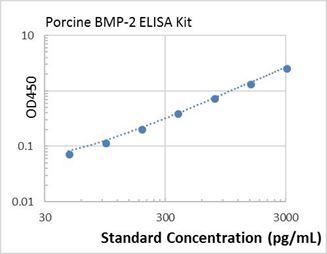Picture of Porcine BMP-2 ELISA Kit